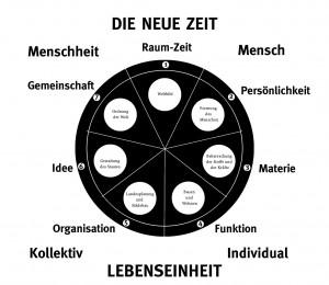A261 Der Aufbau der Ausstellung Die Neue Zeit in einer Grafik nach Ernst Jäckh 1929 Q Felix Schwarz:Frank Gloor 46